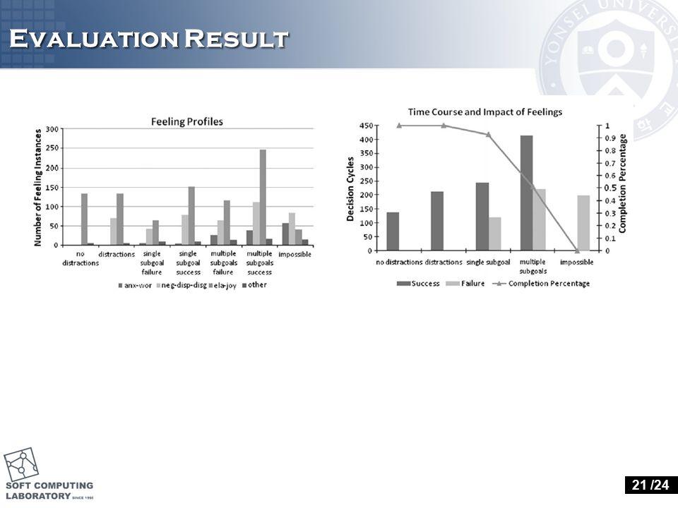 Evaluation Result 21 /24