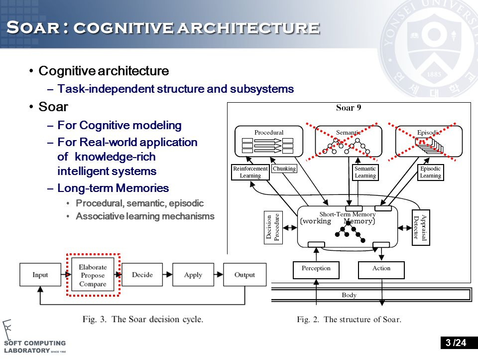 Soar : cognitive architecture Cognitive architecture –Task-independent structure and subsystems Soar –For Cognitive modeling –For Real-world applicati