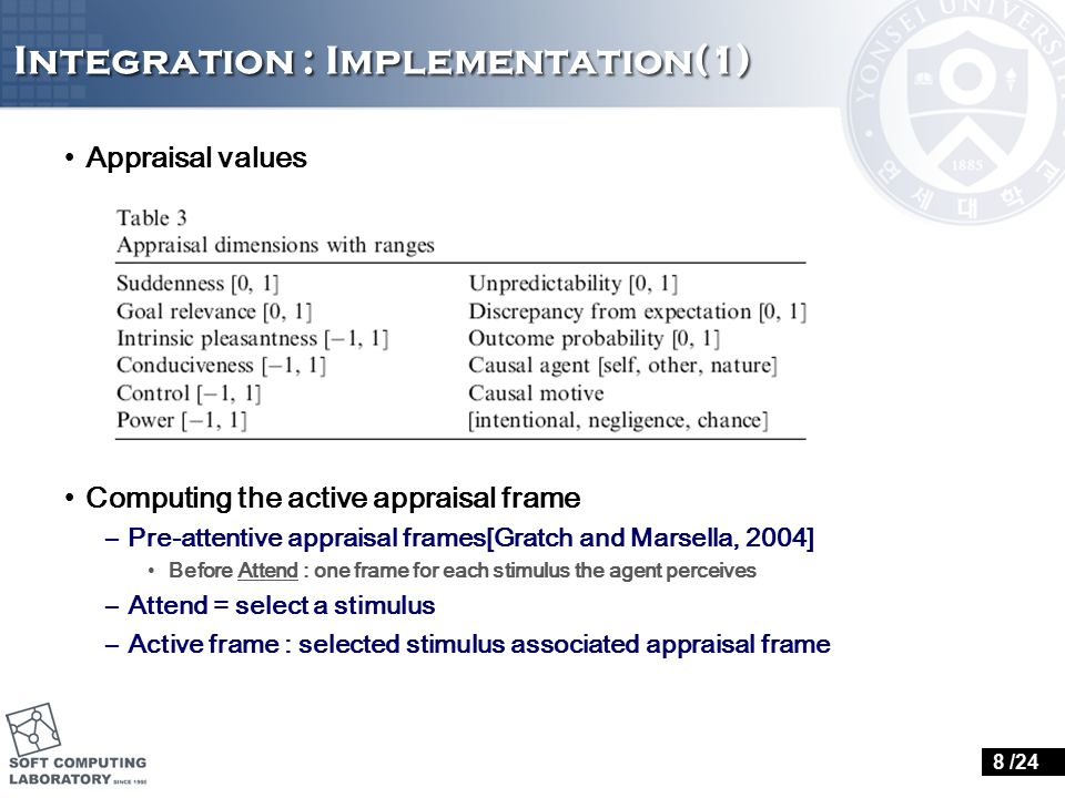 Integration : Implementation(1) Appraisal values Computing the active appraisal frame –Pre-attentive appraisal frames[Gratch and Marsella, 2004] Befor