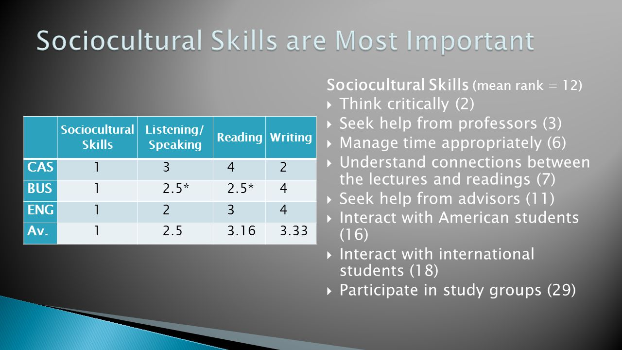 Sociocultural Skills Listening/ Speaking ReadingWriting CAS1342 BUS12.5* 4 ENG1234 Av.12.53.163.33 Sociocultural Skills (mean rank = 12)  Think critically (2)  Seek help from professors (3)  Manage time appropriately (6)  Understand connections between the lectures and readings (7)  Seek help from advisors (11)  Interact with American students (16)  Interact with international students (18)  Participate in study groups (29) *2-3 tie