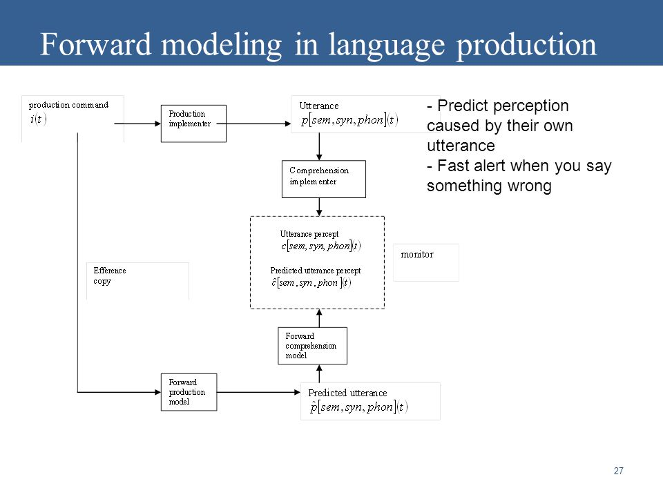 27 Forward modeling in language production - Predict perception caused by their own utterance - Fast alert when you say something wrong