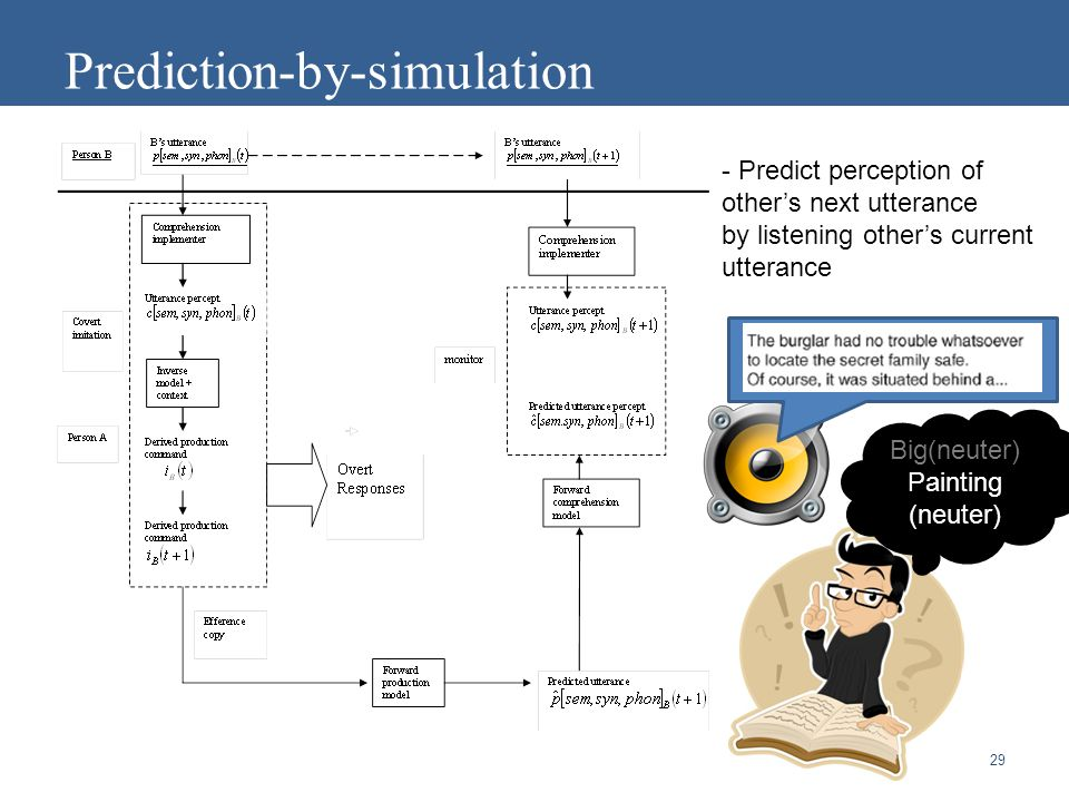 29 Prediction-by-simulation - Predict perception of other's next utterance by listening other's current utterance Big(neuter) Painting (neuter)