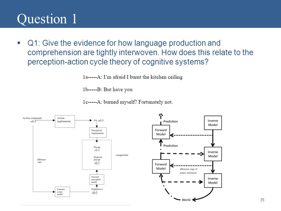  Q1: Give the evidence for how language production and comprehension are tightly interwoven.