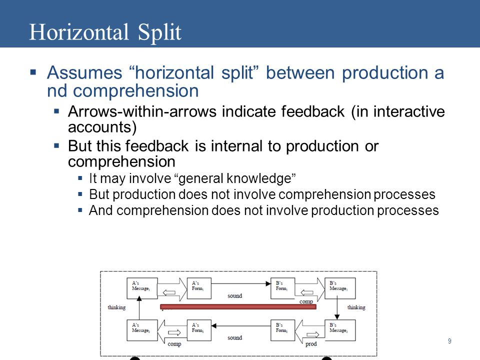  Assumes horizontal split between production a nd comprehension  Arrows-within-arrows indicate feedback (in interactive accounts)  But this feedback is internal to production or comprehension  It may involve general knowledge  But production does not involve comprehension processes  And comprehension does not involve production processes 9 Horizontal Split