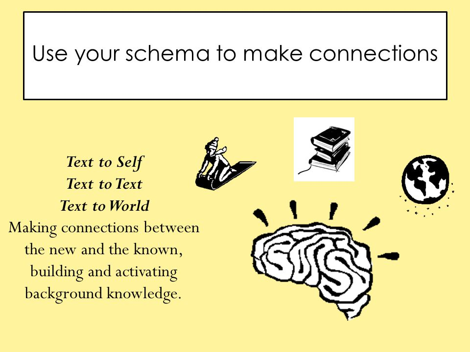 Use your schema to make connections Text to Self Text to Text Text to World Making connections between the new and the known, building and activating background knowledge.