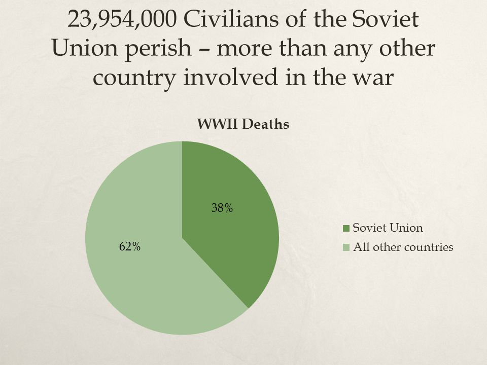 23,954,000 Civilians of the Soviet Union perish – more than any other country involved in the war