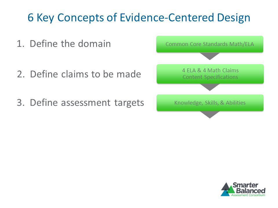 6 Key Concepts of Evidence-Centered Design 1. Define the domain 2. Define claims to be made 3. Define assessment targets