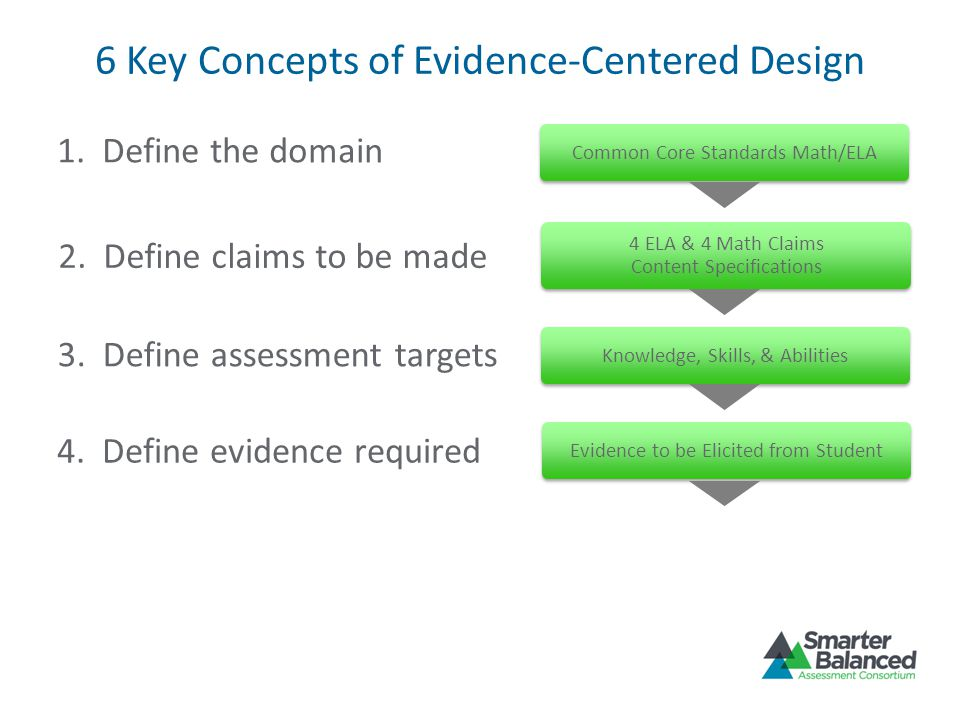 6 Key Concepts of Evidence-Centered Design 1. Define the domain 2. Define claims to be made 3. Define assessment targets 4. Define evidence required
