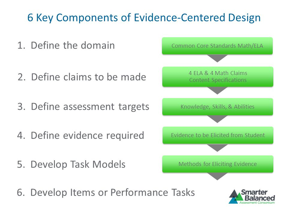 6 Key Components of Evidence-Centered Design 6. Develop Items or Performance Tasks 1. Define the domain 2. Define claims to be made 3. Define assessme