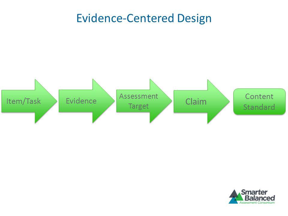 Evidence-Centered Design Item/Task Evidence Assessment Target Claim Content Standard