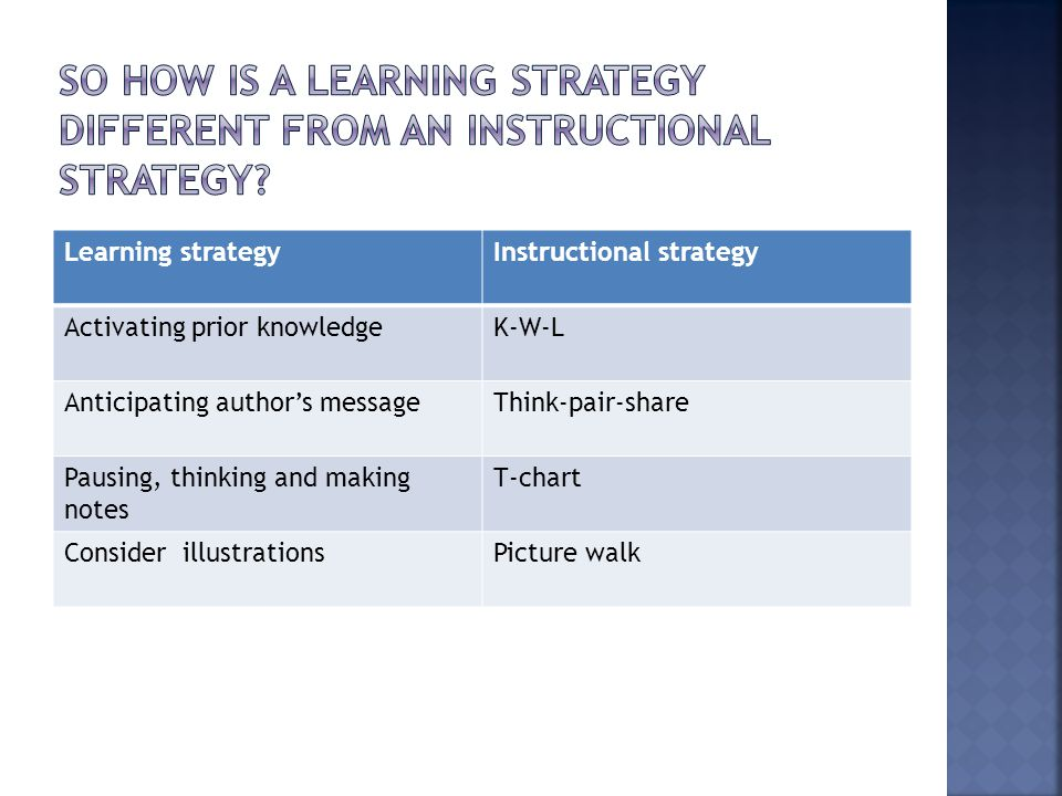 Learning strategyInstructional strategy Activating prior knowledgeK-W-L Anticipating author's messageThink-pair-share Pausing, thinking and making notes T-chart Consider illustrationsPicture walk