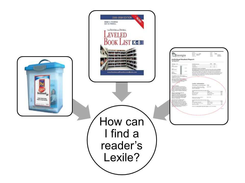 How can I find a reader's Lexile