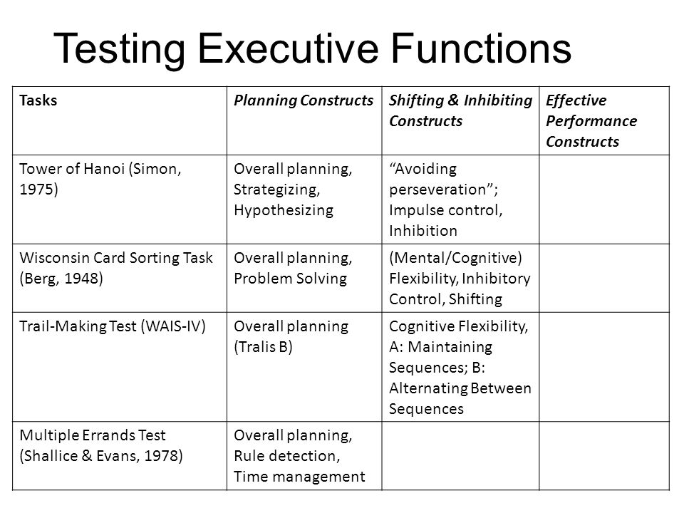 Testing Executive Functions TasksPlanning ConstructsShifting & Inhibiting Constructs Effective Performance Constructs Tower of Hanoi (Simon, 1975) Overall planning, Strategizing, Hypothesizing Avoiding perseveration ; Impulse control, Inhibition Wisconsin Card Sorting Task (Berg, 1948) Overall planning, Problem Solving (Mental/Cognitive) Flexibility, Inhibitory Control, Shifting Trail-Making Test (WAIS-IV)Overall planning (Tralis B) Cognitive Flexibility, A: Maintaining Sequences; B: Alternating Between Sequences Multiple Errands Test (Shallice & Evans, 1978) Overall planning, Rule detection, Time management