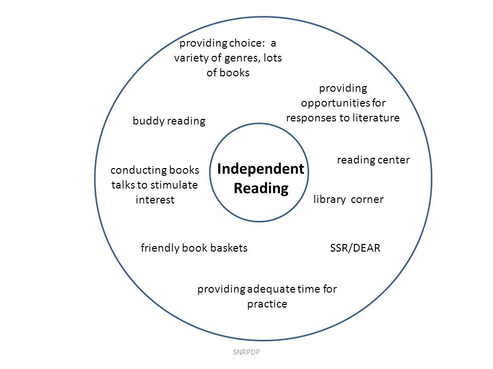 SNRPDP Independent Reading providing adequate time for practice conducting books talks to stimulate interest providing choice: a variety of genres, lo