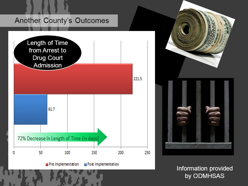 Another County's Outcomes 87% Decrease in Jail Days Length of Time from Arrest to Drug Court Admission Information provided by ODMHSAS