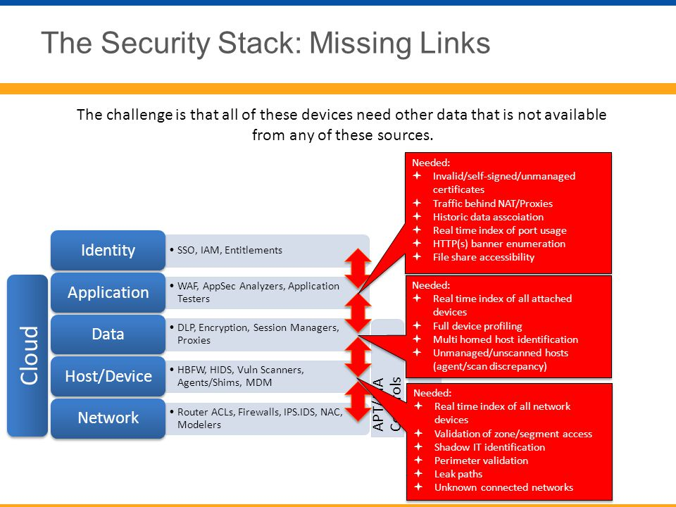 The Security Stack: Missing Links The challenge is that all of these devices need other data that is not available from any of these sources. Cloud NG