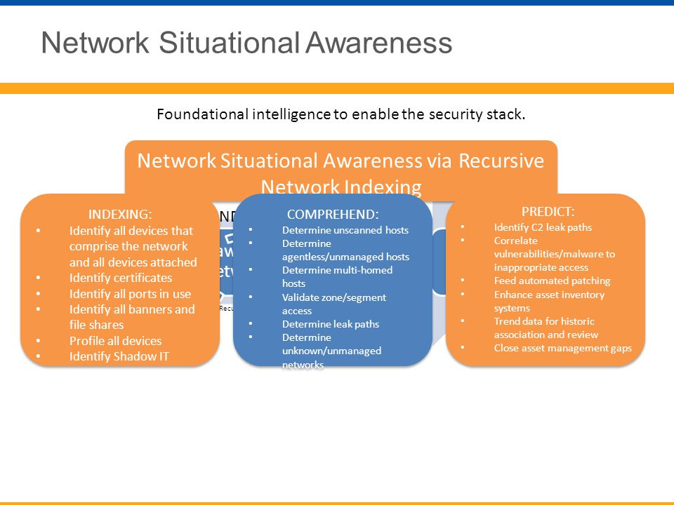 Network Situational Awareness Foundational intelligence to enable the security stack. INDEX COMPREHEND PREDICT Network Situational Awareness via Recur