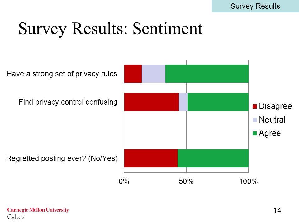 Survey Results: Sentiment 14 Survey Results