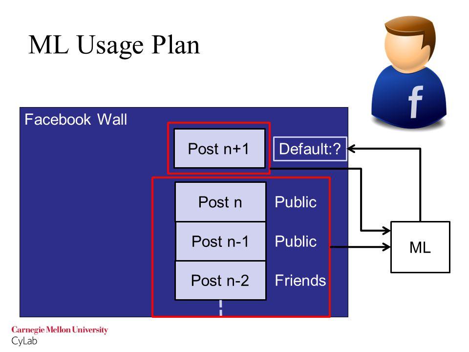 ML Usage Plan Facebook Wall Post n+1 Post n-2 Post n-1 Post n Friends Public Default: ML