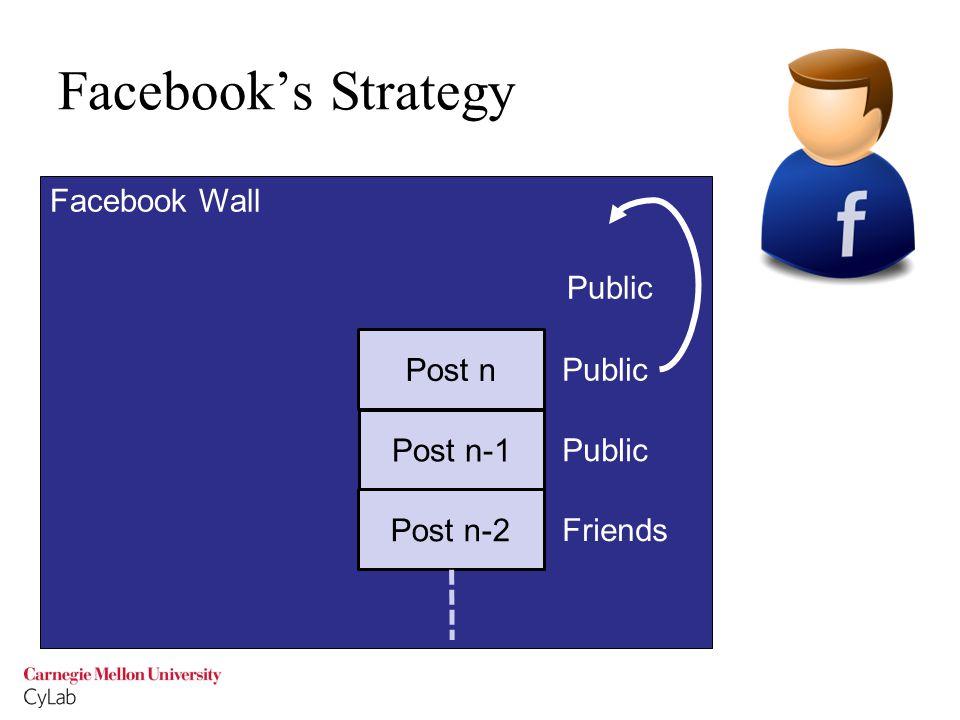 Facebook Wall Post n+1 Facebook's Strategy Post n-2 Post n-1 Post n Friends Public Default: Public