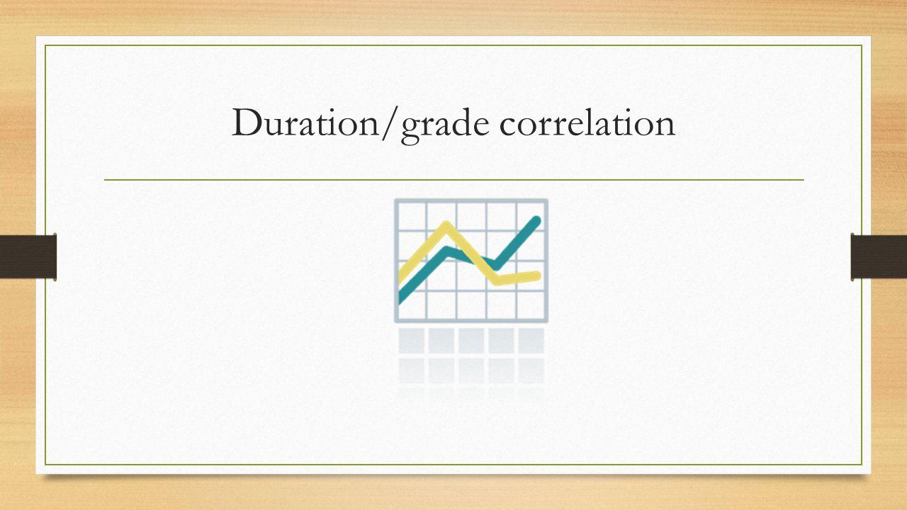 Duration/grade correlation