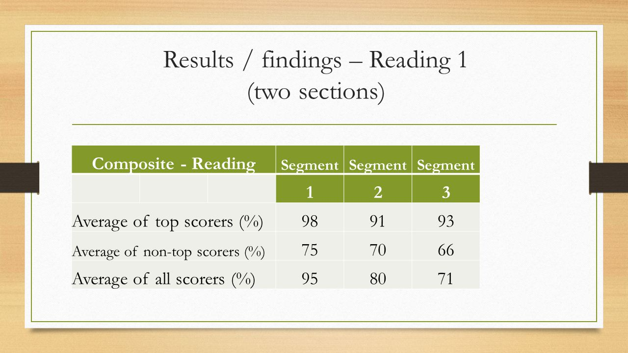 Results / findings – Reading 1 (two sections) Composite - Reading Segment 123 Average of top scorers (%)989193 Average of non-top scorers (%) 757066 Average of all scorers (%)958071