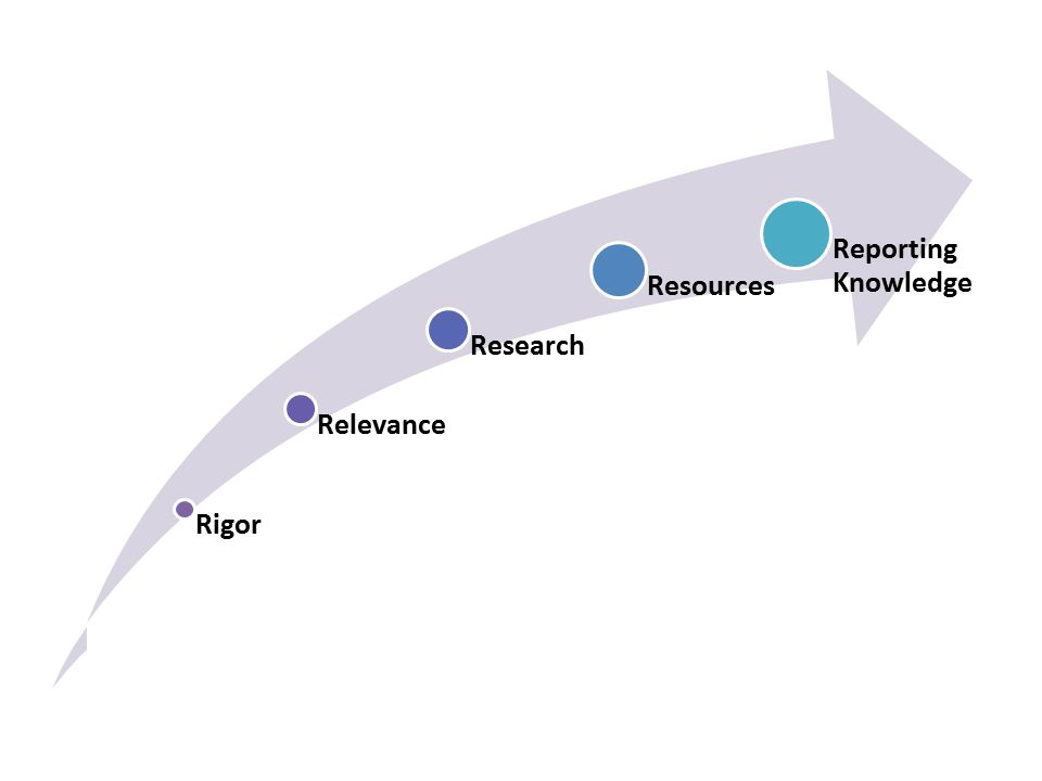 Rigor Relevance Research Resources Reporting Knowledge Rigor Relevance Research Resources Reporting Knowledg e