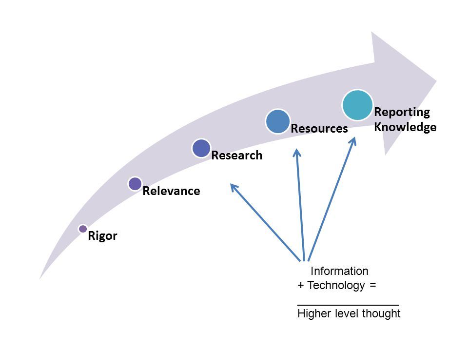 Rigor Relevance Research Resources Reporting Knowledg e Information + Technology = ________________ Higher level thought