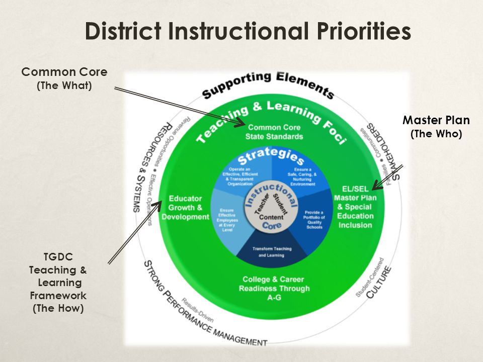 District Instructional Priorities Common Core (The What) TGDC Teaching & Learning Framework (The How) Master Plan (The Who)