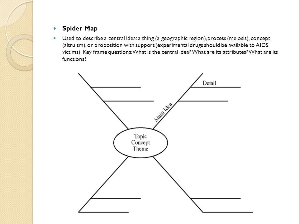 Spider Map Used to describe a central idea: a thing (a geographic region), process (meiosis), concept (altruism), or proposition with support (experim