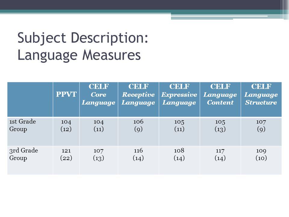 Subject Description: Language Measures PPVT CELF Core Language CELF Receptive Language CELF Expressive Language CELF Language Content CELF Language Structure 1st Grade Group 104 (12) 104 (11) 106 (9) 105 (11) 105 (13) 107 (9) 3rd Grade Group 121 (22) 107 (13) 116 (14) 108 (14) 117 (14) 109 (10)