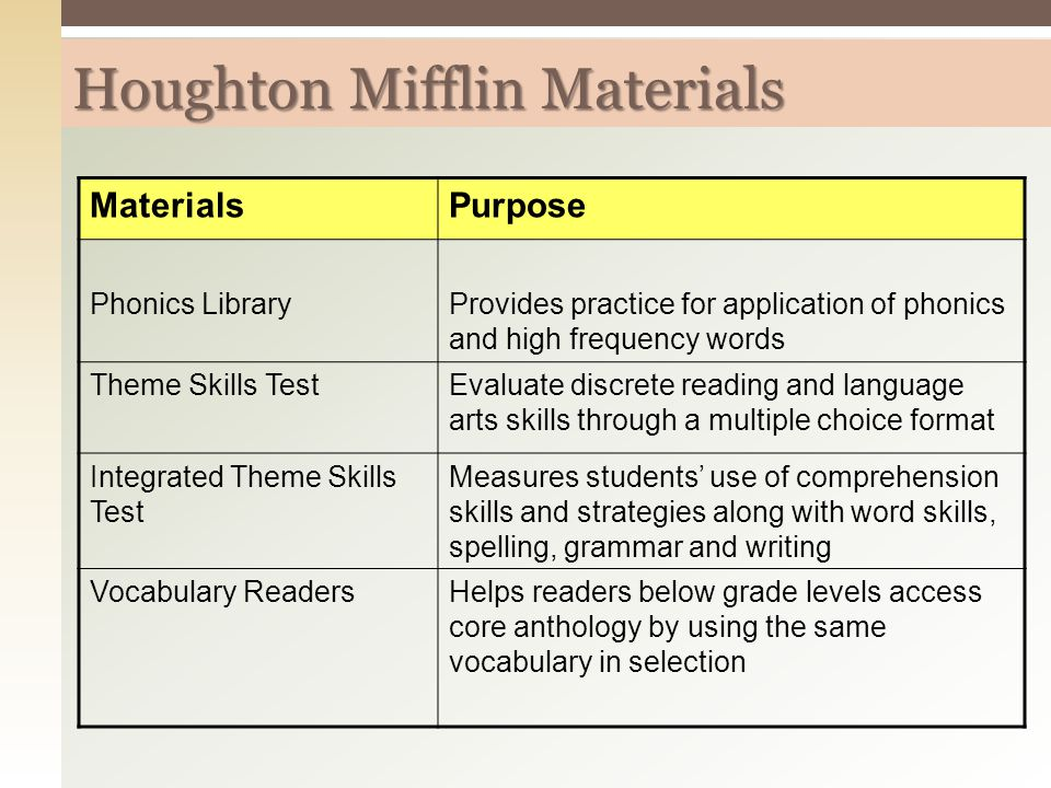 MaterialsPurpose Phonics LibraryProvides practice for application of phonics and high frequency words Theme Skills TestEvaluate discrete reading and language arts skills through a multiple choice format Integrated Theme Skills Test Measures students' use of comprehension skills and strategies along with word skills, spelling, grammar and writing Vocabulary ReadersHelps readers below grade levels access core anthology by using the same vocabulary in selection Houghton Mifflin Materials