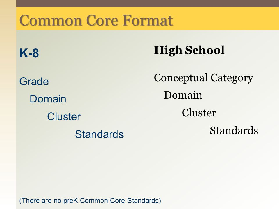 Common Core Format High School Conceptual Category Domain Cluster Standards K-8 Grade Domain Cluster Standards (There are no preK Common Core Standard