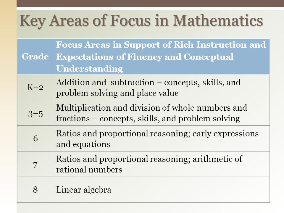 Grade Focus Areas in Support of Rich Instruction and Expectations of Fluency and Conceptual Understanding K–2 Addition and subtraction – concepts, ski