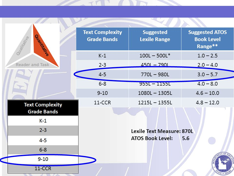 Text Complexity Grade Bands Suggested Lexile Range Suggested ATOS Book Level Range** K-1100L – 500L*1.0 – 2.5 2-3450L – 790L2.0 – 4.0 4-5770L – 980L3.0 – 5.7 6-8955L – 1155L4.0 – 8.0 9-101080L – 1305L4.6 – 10.0 11-CCR1215L – 1355L4.8 – 12.0 Lexile Text Measure: 870L ATOS Book Level: 5.6