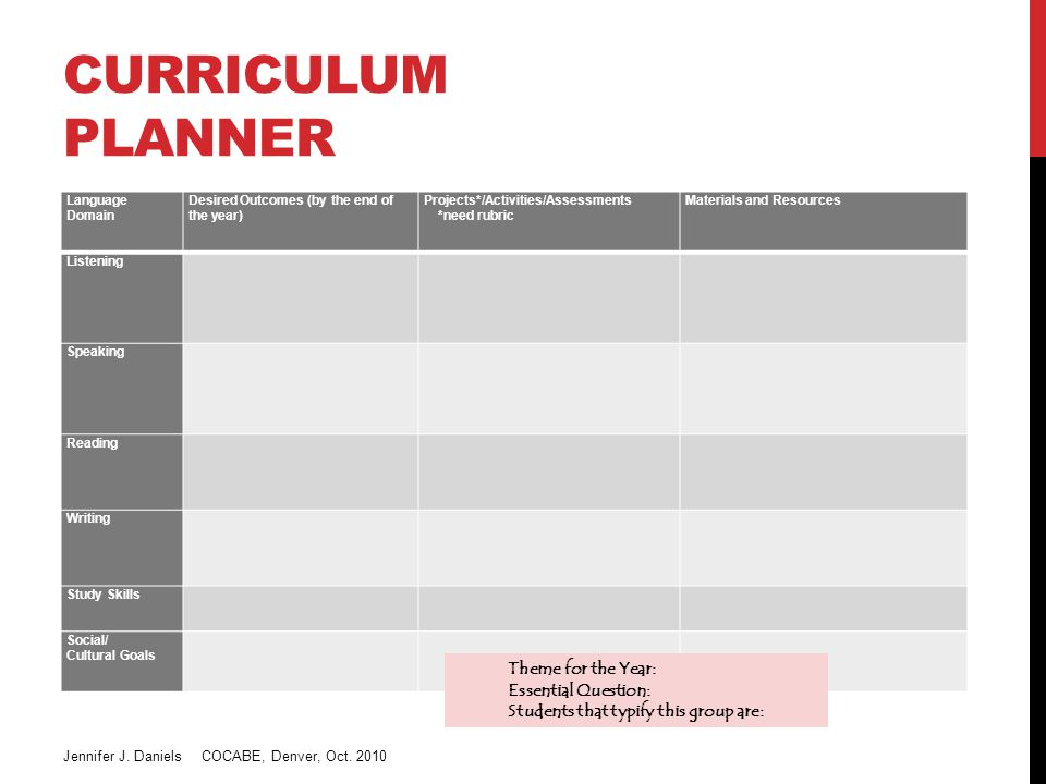 CURRICULUM PLANNER Language Domain Desired Outcomes (by the end of the year) Projects*/Activities/Assessments *need rubric Materials and Resources Listening Speaking Reading Writing Study Skills Social/ Cultural Goals Theme for the Year: Essential Question: Students that typify this group are: Jennifer J.