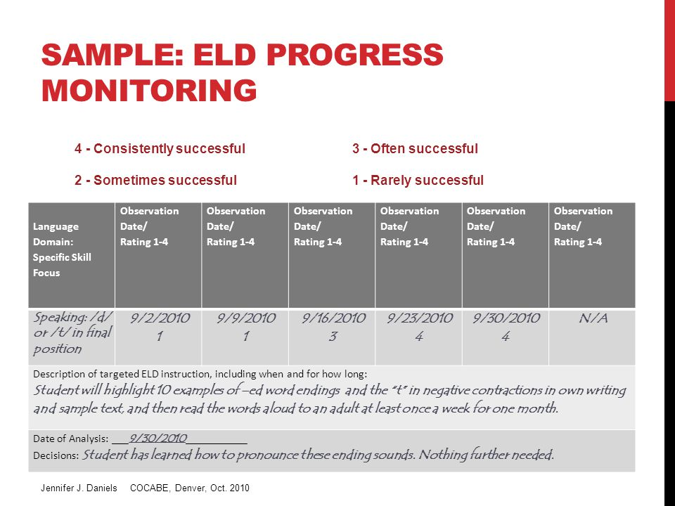 SAMPLE: ELD PROGRESS MONITORING Language Domain: Specific Skill Focus Observation Date/ Rating 1-4 Observation Date/ Rating 1-4 Observation Date/ Rating 1-4 Observation Date/ Rating 1-4 Observation Date/ Rating 1-4 Observation Date/ Rating 1-4 Speaking: /d/ or /t/ in final position 9/2/2010 1 9/9/2010 1 9/16/2010 3 9/23/2010 4 9/30/2010 4 N/A Description of targeted ELD instruction, including when and for how long: Student will highlight 10 examples of –ed word endings and the t in negative contractions in own writing and sample text, and then read the words aloud to an adult at least once a week for one month.