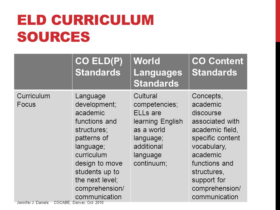 ELD CURRICULUM SOURCES CO ELD(P) Standards World Languages Standards CO Content Standards Curriculum Focus Language development; academic functions and structures; patterns of language; curriculum design to move students up to the next level; comprehension/ communication Cultural competencies; ELLs are learning English as a world language; additional language continuum; Concepts, academic discourse associated with academic field, specific content vocabulary, academic functions and structures, support for comprehension/ communication Jennifer J.