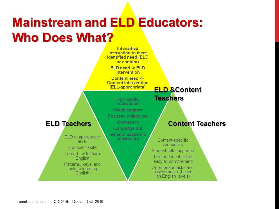 Intensified instruction to meet identified need (ELD or content) ELD need -> ELD intervention Content need -> Content intervention (ELL-appropriate) ELD at appropriate level Practice 4 skills Learn how to learn English Patterns, keys, and tools to learning English High quality instruction Visual support Focused objectives -Content in -Language out General academic vocabulary Content-specific vocabulary Student talk supported Text and teacher talk easy-to-comprehend Appropriate tasks and assessments (based on English levels) ELD Teachers ELD &Content Teachers Content Teachers Mainstream and ELD Educators: Who Does What.