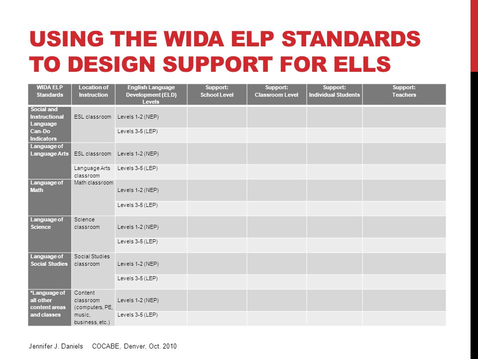 WIDA ELP Standards Location of Instruction English Language Development (ELD) Levels Support: School Level Support: Classroom Level Support: Individual Students Support: Teachers Social and Instructional Language Can-Do Indicators ESL classroom Levels 1-2 (NEP) Levels 3-5 (LEP) Language of Language Arts ESL classroom Levels 1-2 (NEP) Language Arts classroom Levels 3-5 (LEP) Language of Math Math classroom Levels 1-2 (NEP) Levels 3-5 (LEP) Language of Science Science classroom Levels 1-2 (NEP) Levels 3-5 (LEP) Language of Social Studies Social Studies classroom Levels 1-2 (NEP) Levels 3-5 (LEP) *Language of all other content areas and classes Content classroom (computers, PE, music, business, etc.) Levels 1-2 (NEP) Levels 3-5 (LEP) USING THE WIDA ELP STANDARDS TO DESIGN SUPPORT FOR ELLS Jennifer J.
