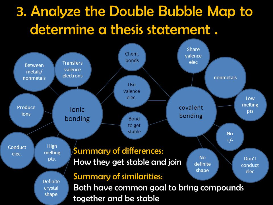 3. Analyze the Double Bubble Map to determine a thesis statement. Between metals/ nonmetals Conduct elec. Chem. bonds covalent bonding High melting pt