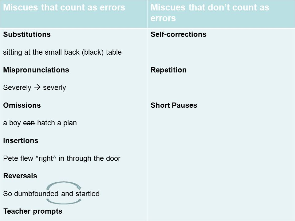 18 Miscues that count as errorsMiscues that don't count as errors Substitutions sitting at the small back (black) table Mispronunciations Severely  s