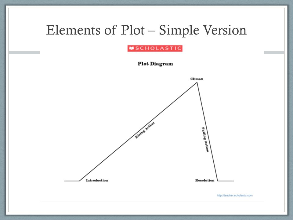 Elements of Plot – Simple Version