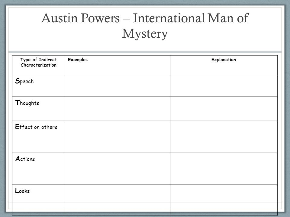 Type of Indirect Characterization ExamplesExplanation S peech T houghts E ffect on others A ctions L ooks Austin Powers – International Man of Mystery