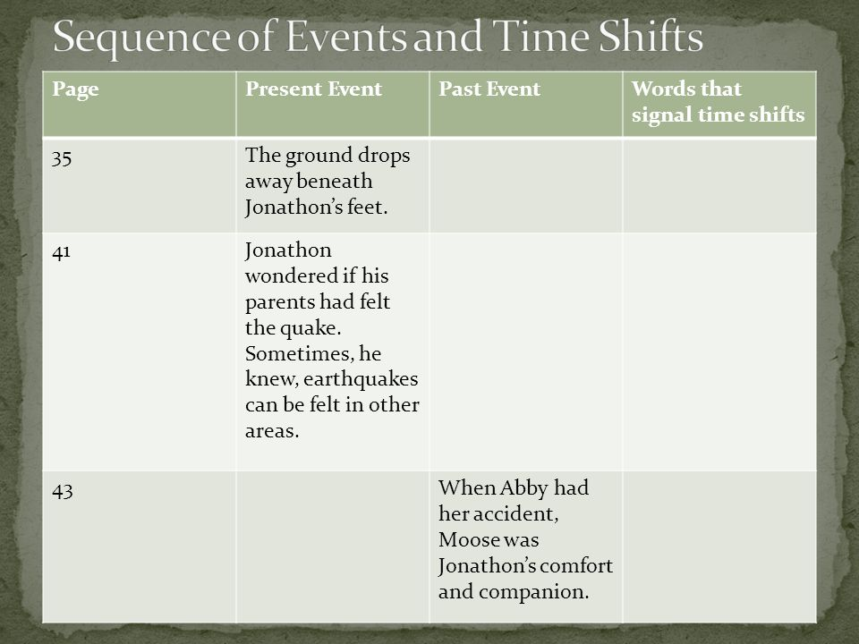 PagePresent EventPast EventWords that signal time shifts 35The ground drops away beneath Jonathon's feet.