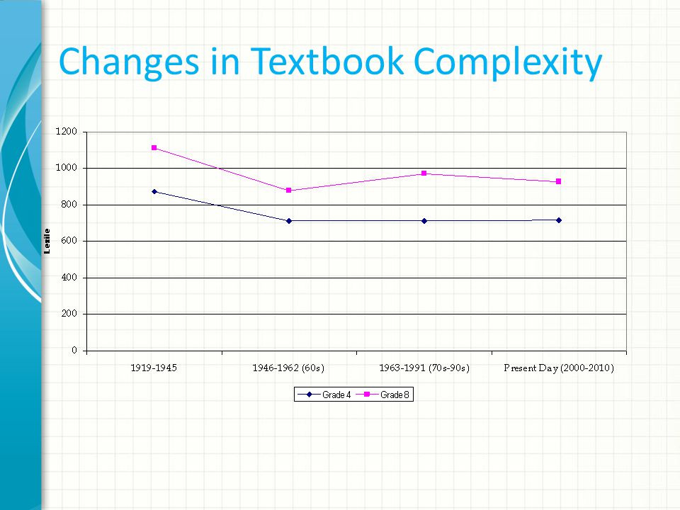 Changes in Textbook Complexity