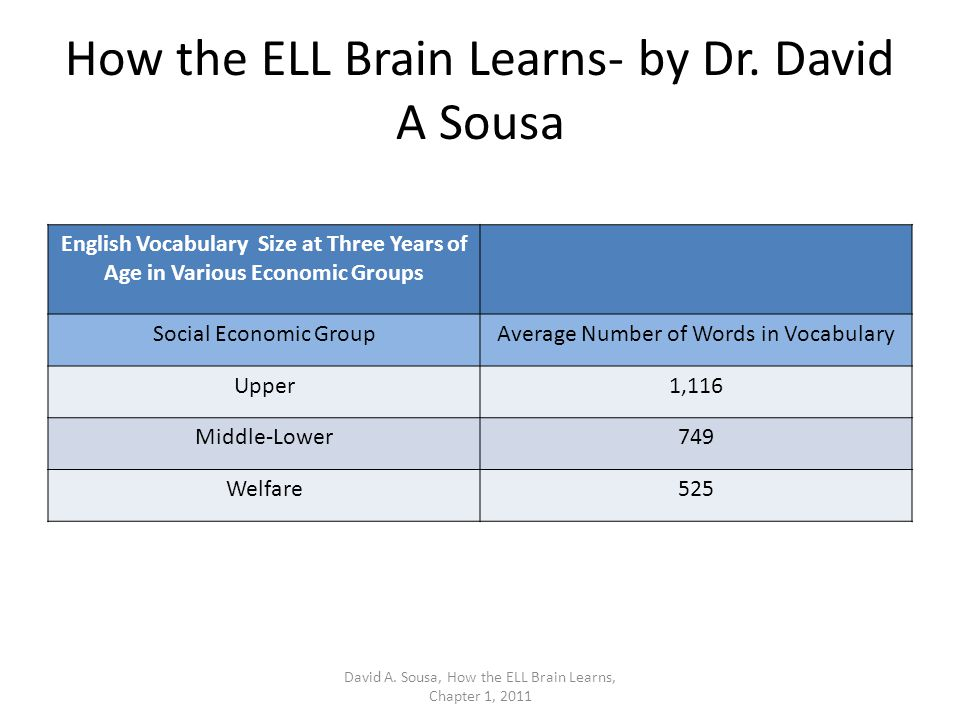 How the ELL Brain Learns- by Dr. David A Sousa English Vocabulary Size at Three Years of Age in Various Economic Groups Social Economic GroupAverage N