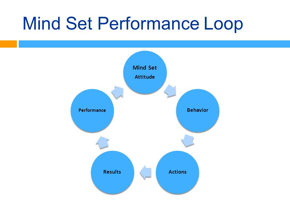 Mind Set Performance Loop Mind Set Attitude Behavior ActionsResults Performance