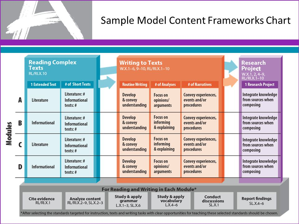 Sample Model Content Frameworks Chart