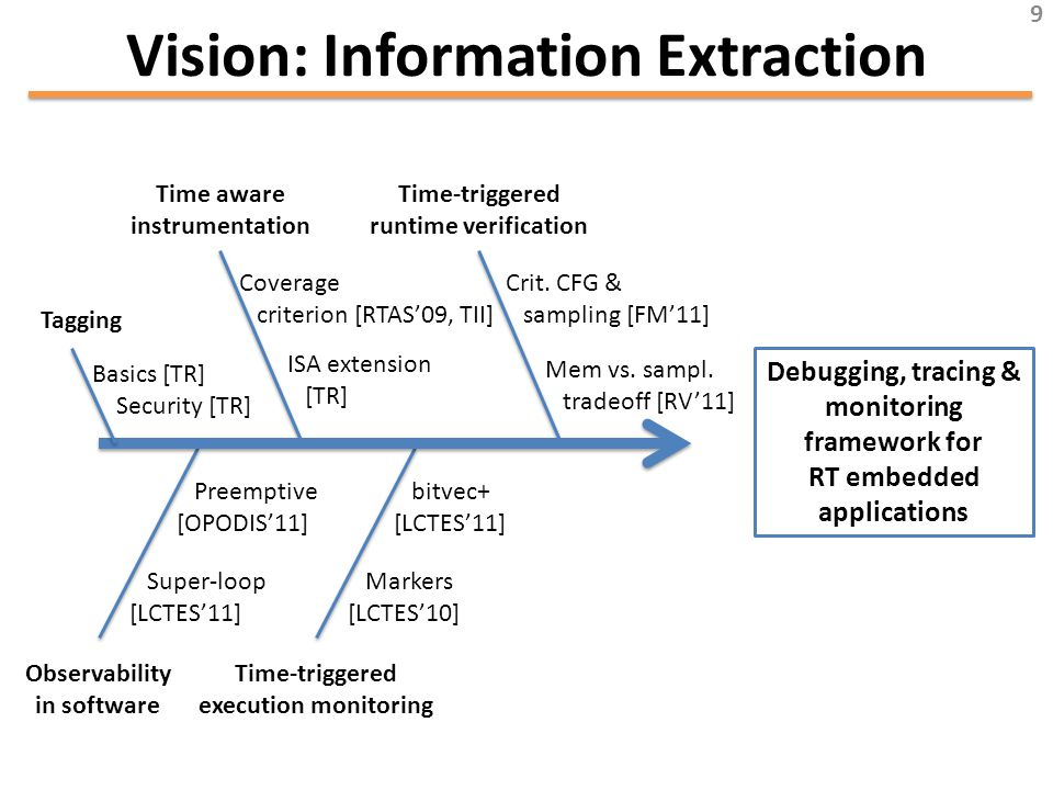 Vision: Information Extraction Time aware instrumentation Coverage criterion [RTAS'09, TII] ISA extension [TR] Time-triggered runtime verification Crit.